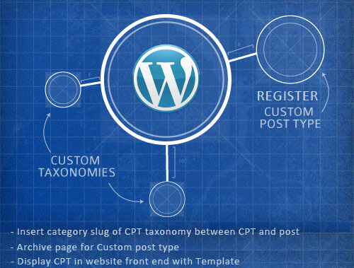 register custom post type in wordpress with display front